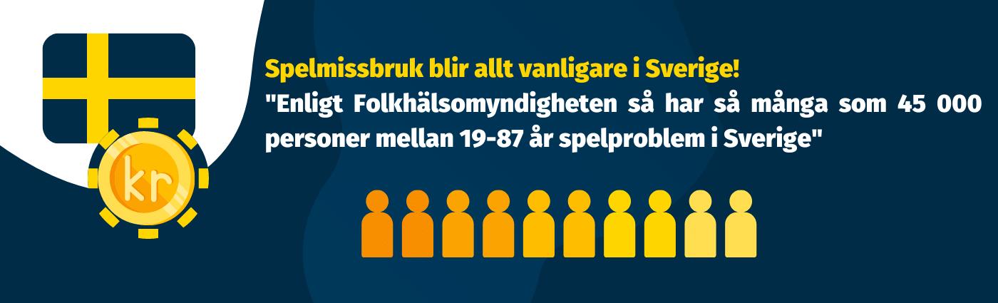 Spelmissbruk blir allt vanligare i Sverige enligt statistik från folkhälsomyndigheten